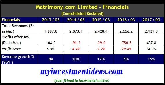 Matrimony.com IPO - Consolidated financial summary FY2013-2017