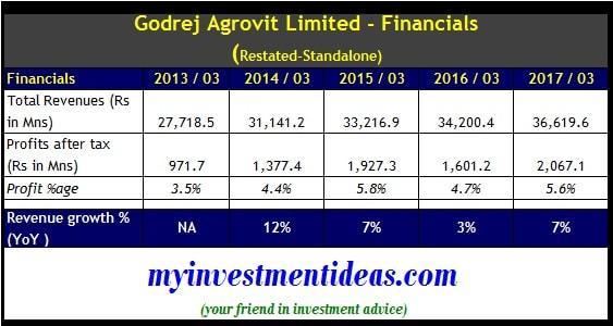 Standalone Financial Summary of Godrej Agrovit Ltd IPO