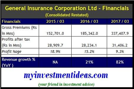 Financial Summary of General Insurance Corporate (GIC) Ltd IPO