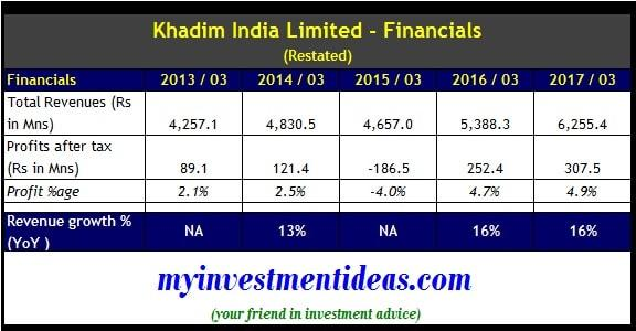Financial Summary of Khadim India Limited IPO from FY2013-2017