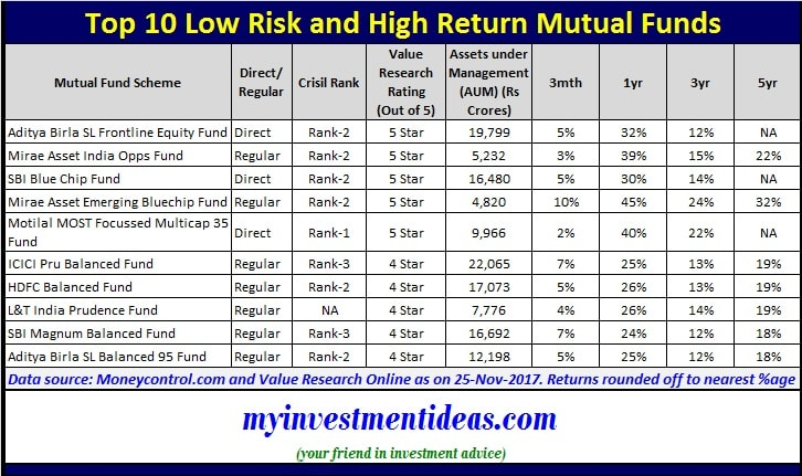 Top 10 Low Risk High Return Mutual Funds To Invest In 2018
