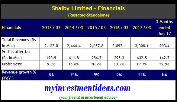 Standalone financial summary of Shalby Hospitals IPO