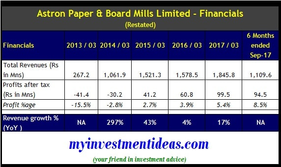 Astron Paper and Board Mills IPO- Financial Summary-min