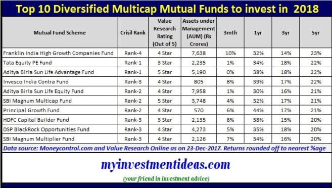 Consolidated list of Top 10 Diversified Multicap Mutual Funds to invest in India in 2018-min