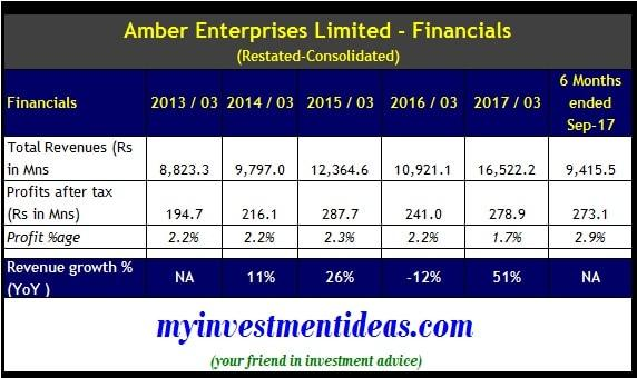 Amber Enterprises India Ltd IPO - Consolidated Financial Summary FY2013-2017-min