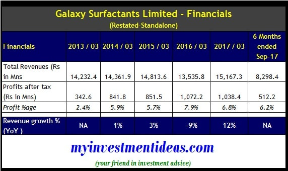 Galaxy Surfactants Ltd IPO - Financials - Standalone - FY2013 to FY2017-min