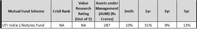 UTI india life styles fund - Best Rural Mutual Funds to invest in 2018-min