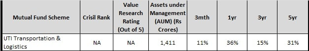 UTI transport and logistics fund - Best Rural Mutual Funds to invest in 2018-min