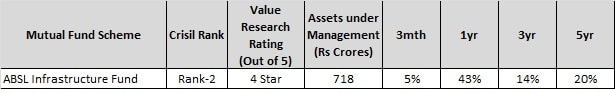 best sector funds for 2018 - absl infra fund-min