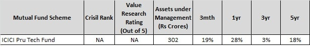 best sector funds for 2018 - icici pru tech fund-min