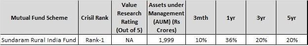 sundaram rural india fund - Best Rural Mutual Funds to invest 2018-min