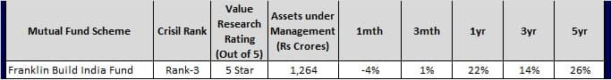 Top Infra Mutual Funds for 2018 - Franlin Build India Fund