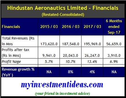 Hindustan Aeronautics Ipo Hal Ipo Should You Invest