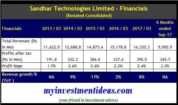 Consolidated financials of Sandhar Technologies Ltd IPO
