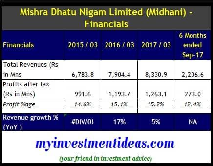 Financial Summary of Mishra Dhatu Nigam Ltd IPO, Midhani IPO - FY2015 to FY2018