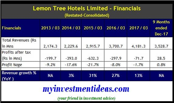 Lemon Tree Hotels IPO - Consolidated Financial Summary - FY2013-2018