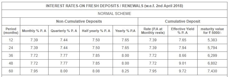 Shriram Transport FD Scheme - Interest Rates - Normal
