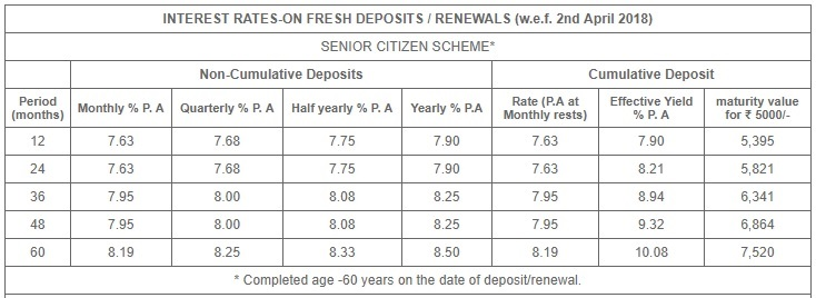 Shriram Transport FD Scheme - Interest Rates - Senior Citizens