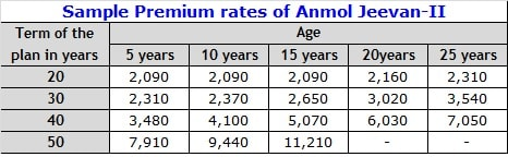 Best LIC Term Insurance Plans – Sample premium rates of Anmol Jeevan II-min