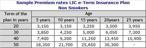 Best LIC Term Insurance Plans – Sample premium rates of eTerm Insurance plan-Non-Smokers-min