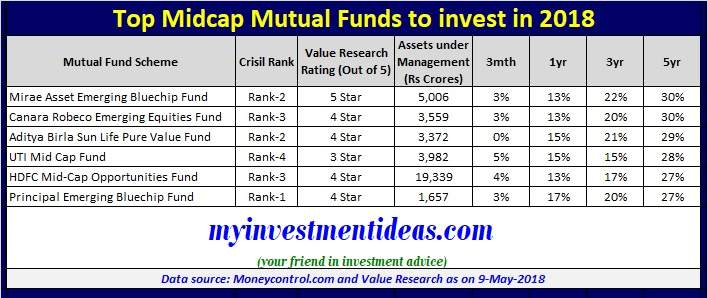 List of Best Midcap Mutual Funds to invest in 2018