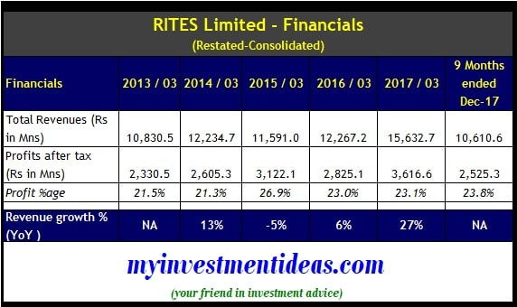 Consolidated Finance Summary of RITES Limited IPO - FY2013-FY2017-min