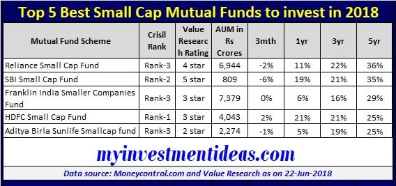 List of Top 5 Best Small Cap Funds to invest in 2018 in India-min