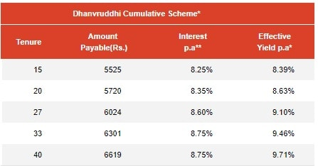 Mahindra Finance Dhanvruddhi Cumulative FD Scheme-Interest Rates