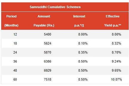 Mahindra Finance Samruddhi Cumulative FD Scheme-Interest Rates