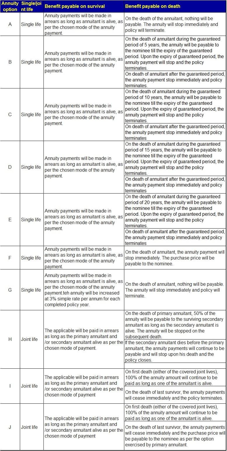 LIC Jeevan Shanti Guaranteed Pension Plan-Benefits-Under immediate annuity plan