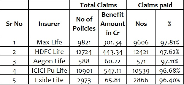 best insurance companies that has high claim settlement ratio