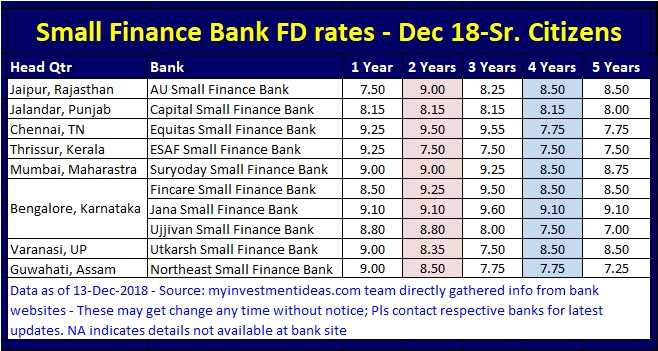 Best FD Rates in India for Senior citizens - Small Finance Banks - Dec-2018