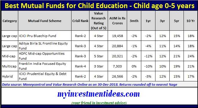 Best Mutual Funds to invest for child education in 2019 - Age group 0-5 years