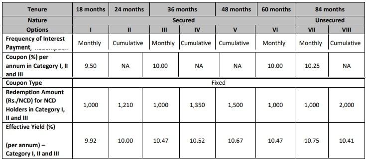 Kosamattam Finance NCD Dec 2018 - Interest Rates-min