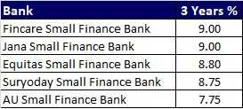Top 5 Best FD Rates in India for 3 years from Small Finance Banks