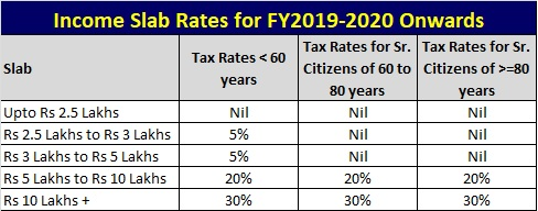 Income Tax Slabs for FY2019-2020 - AY2020-2021-r
