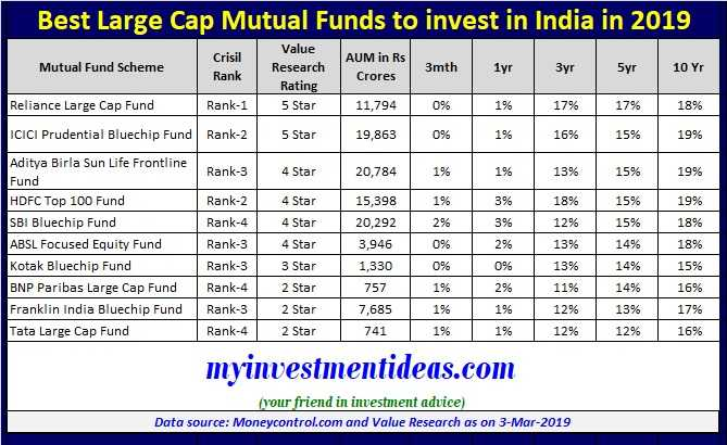 List of Top 10 Best Large Cap Mutual Funds to invest in India in 2019-2020
