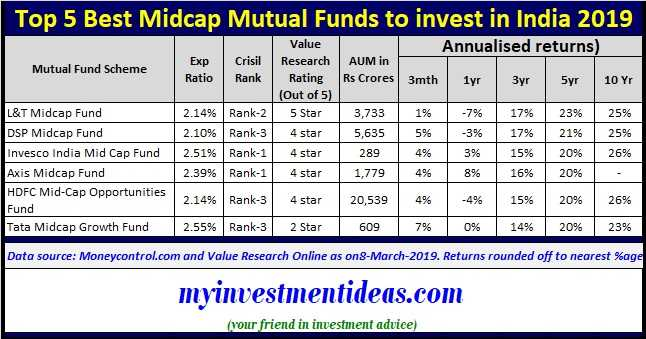 List of Top 5 Best Midcap Mutual Funds to invest in India in 2019