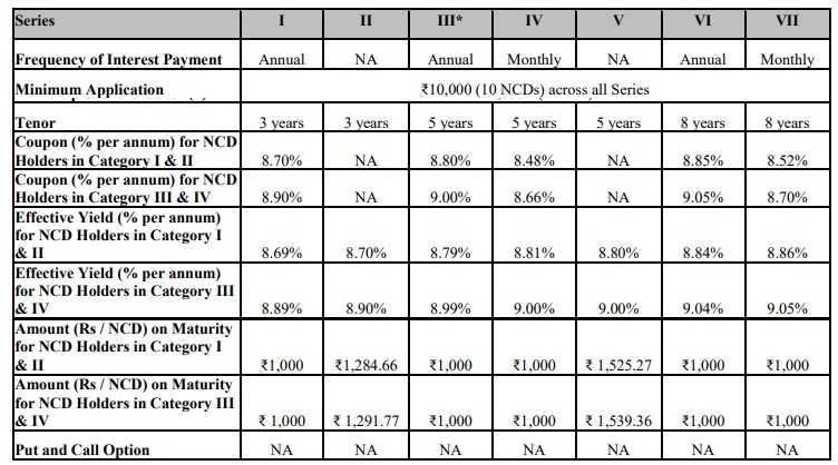 L&T Finance NCD April 2019 Issue- Interest Rates