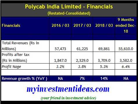 Polycab India IPO - Financials - FY2016-2018