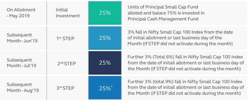 Principal Small Cap Fund NFO - How STEP up works