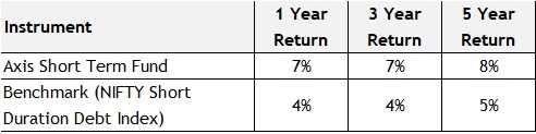 best mutual funds for senior citizens - axis short term fund