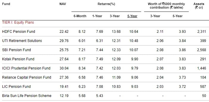 Best NPS Funds in 2019 - Tier-I-Equity Plans