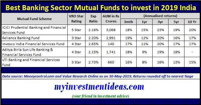 List of Best Banking Sector Mutual Funds to invest in 2019 India