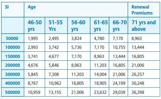 Bajaj Allianz Silver Health Insurance plan for senior citizens - Premium chart