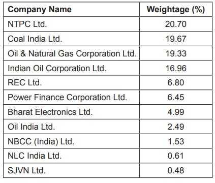 List of Stocks in CPSE ETF in FFO-6th Tranche