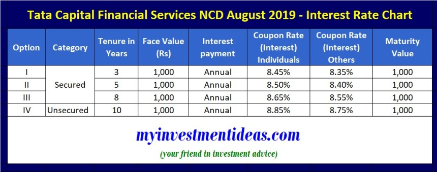 Tata Capital Financial Services NCD Aug 2019 - Interest Rate