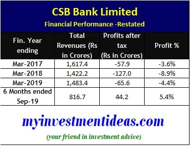 CSB Bank Limited - Financial Performance FY2017-2019