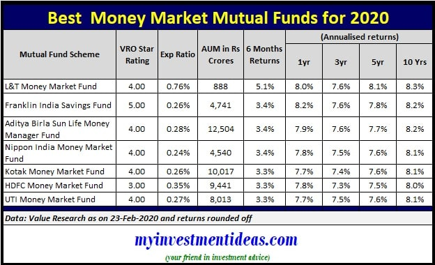 List of Top and Best Money Market Mutual Funds to invest in 2020 in India
