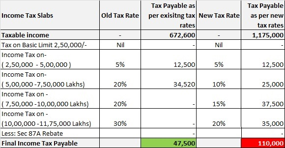 Old Vs New Income Tax computation - Rs 11.75 Lakhs